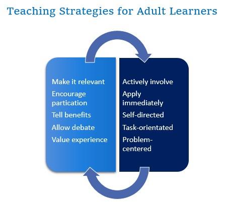 Teaching methods to help adult learner