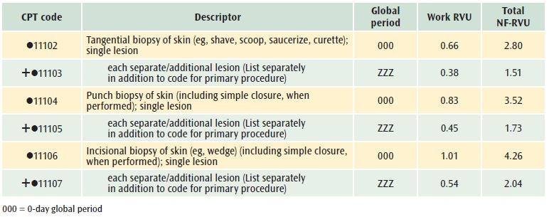 Billing for laparoscopic vaginal cuff biopsy