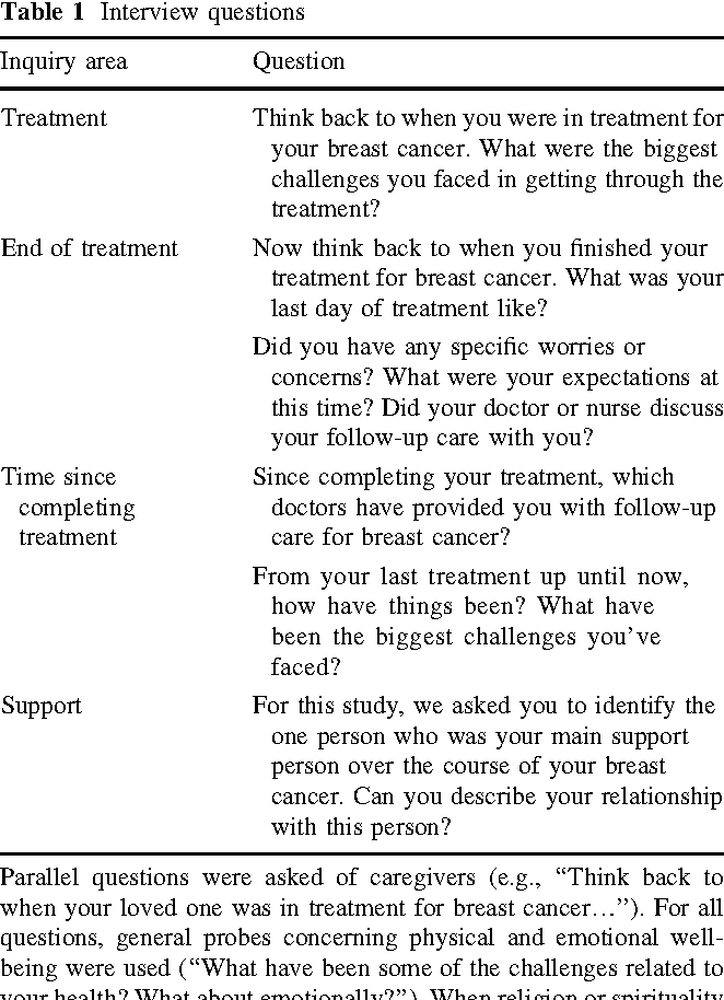 Cancr breast interview about questions