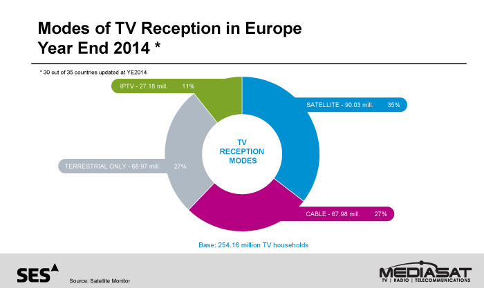 Eu household pay- tv penetration