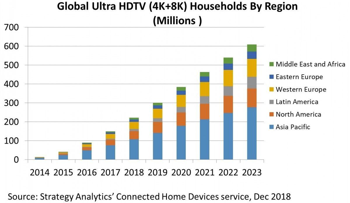 Eu household pay- tv penetration